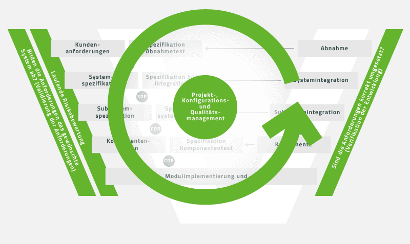 Projektmanagement, Konfigurationsmanagement und Qualitätsmanagement